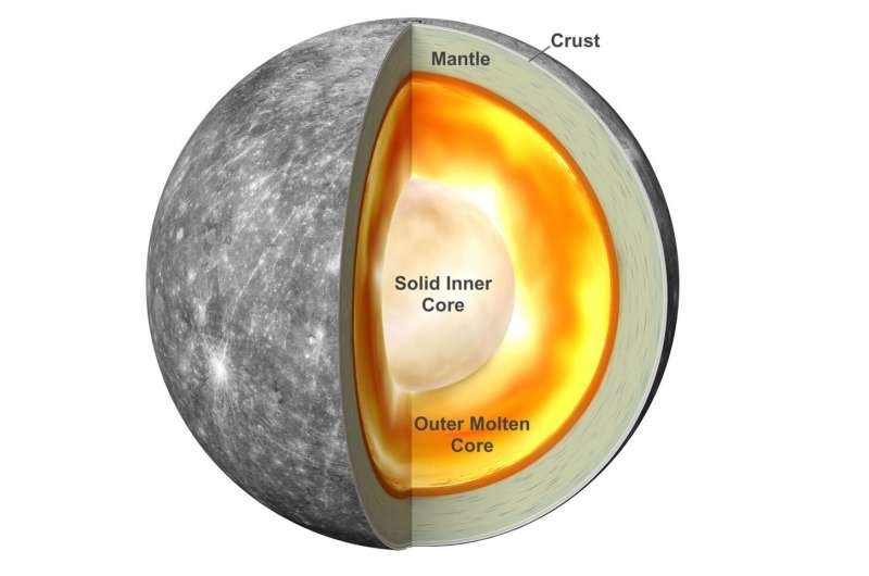 For what reason does Mercury have a major iron core Attraction
