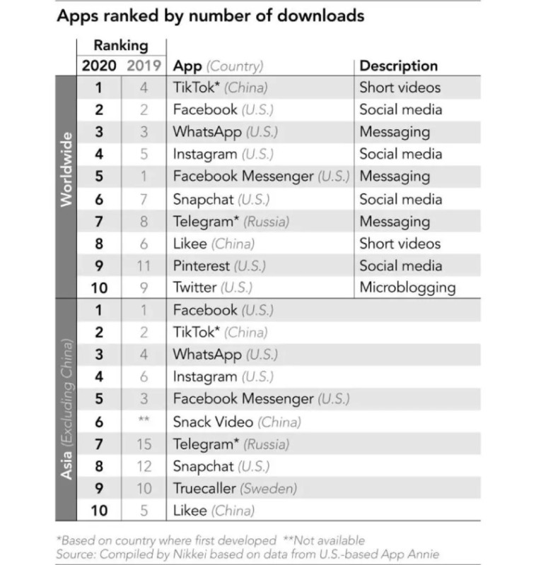 Apps ranked by number of downloads